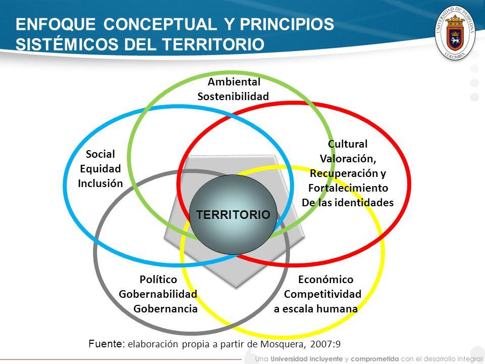 ENFOQUE CONCEPTUAL Y PRINCIPIOS SISTÉMICOS DEL TERRITORIO