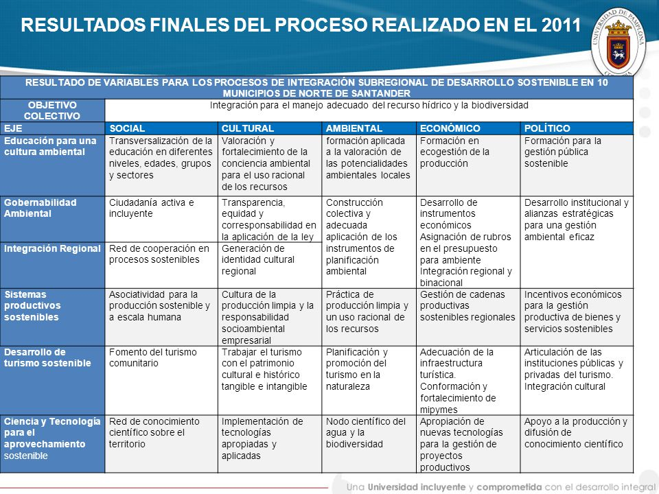 RESULTADOS FINALES DEL PROCESO REALIZADO EN EL 2011