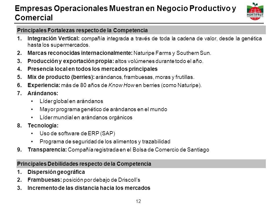 Empresas Operacionales Muestran en Negocio Productivo y Comercial
