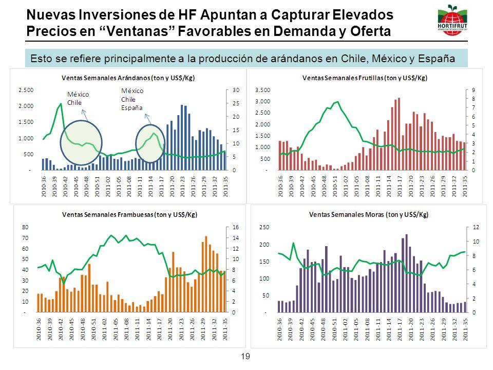 Nuevas Inversiones de HF Apuntan a Capturar Elevados Precios en Ventanas Favorables en Demanda y Oferta