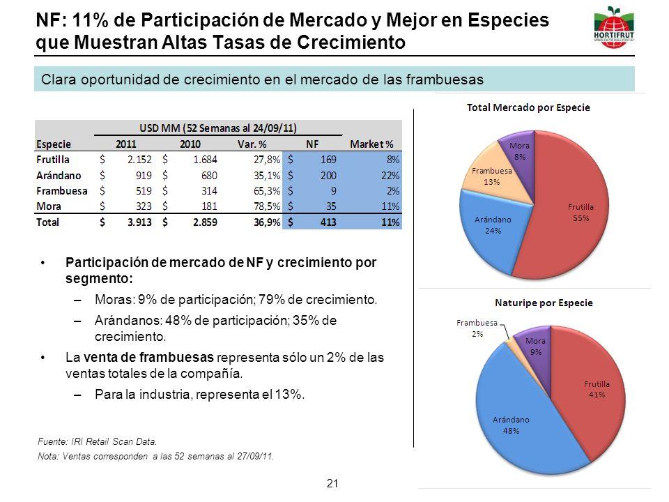 NF: 11% de Participación de Mercado y Mejor en Especies que Muestran Altas Tasas de Crecimiento