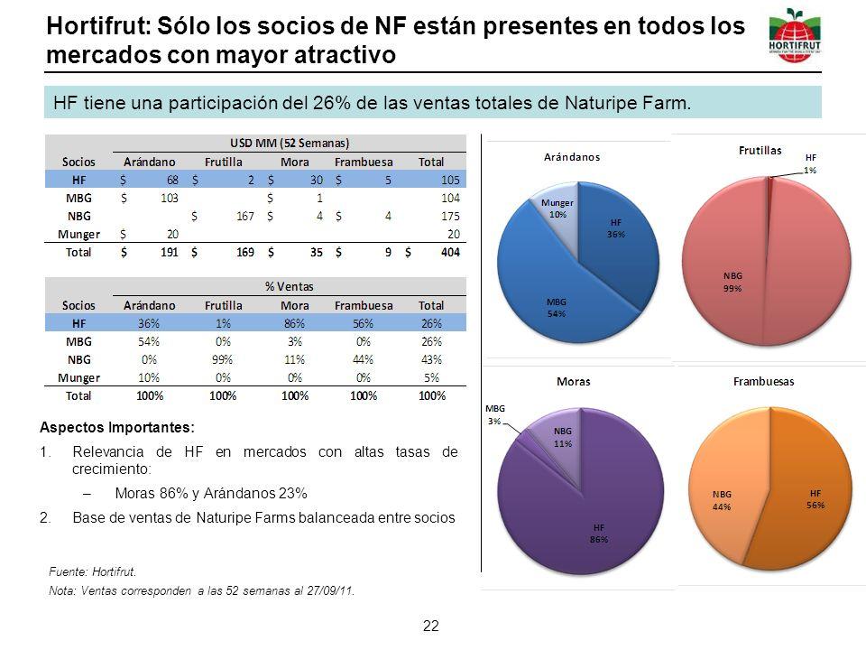 Hortifrut: Sólo los socios de NF están presentes en todos los mercados con mayor atractivo