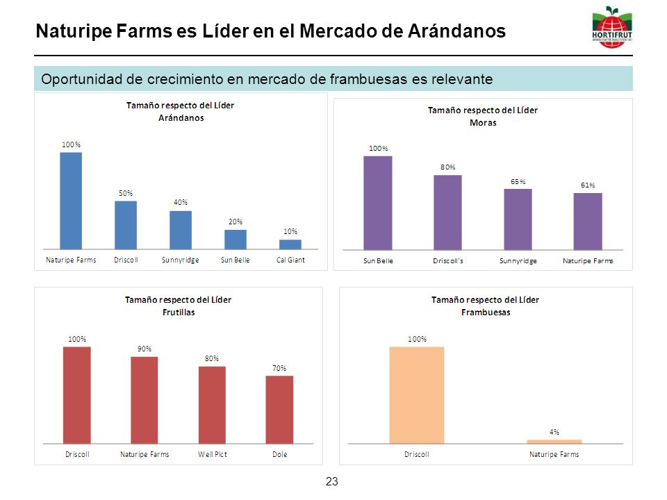 Naturipe Farms es Líder en el Mercado de Arándanos