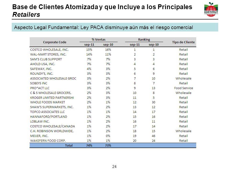 Base de Clientes Atomizada y que Incluye a los Principales Retailers