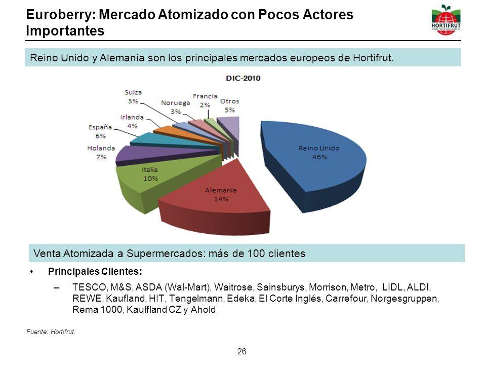 Euroberry: Mercado Atomizado con Pocos Actores Importantes