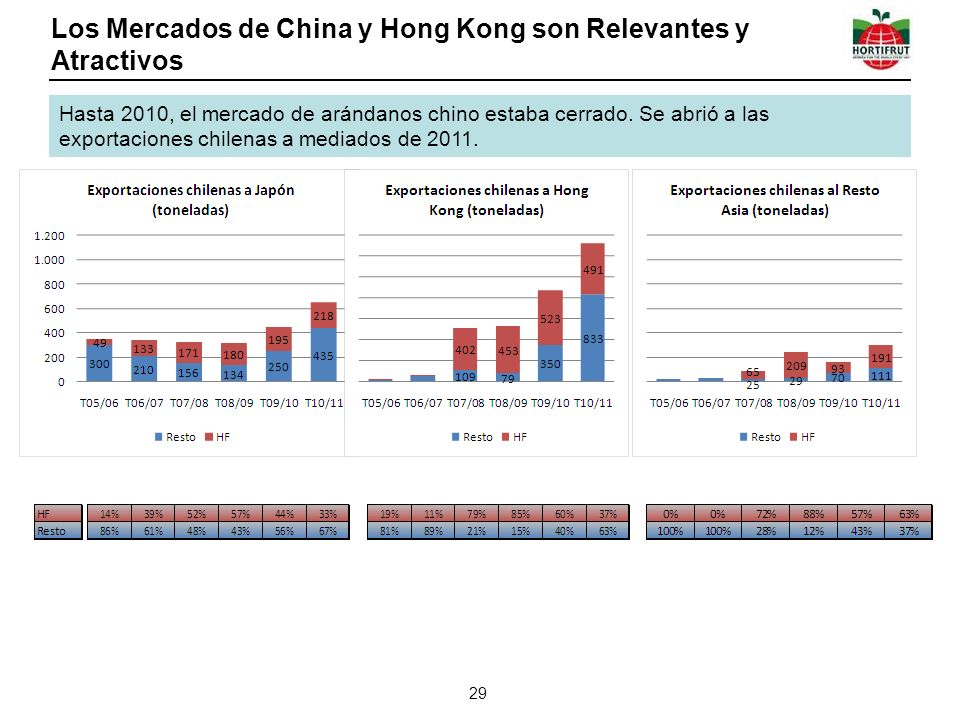 Los Mercados de China y Hong Kong son Relevantes y Atractivos