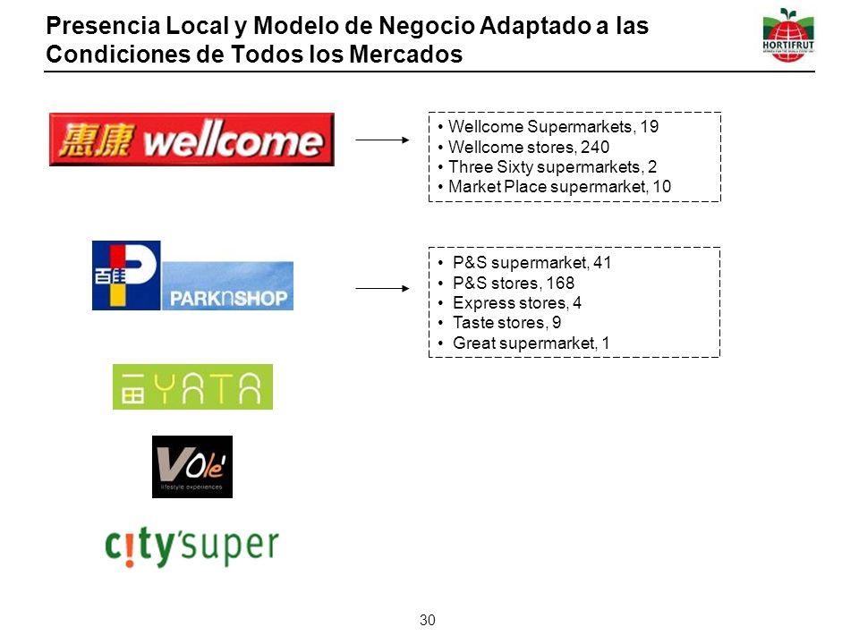 Presencia Local y Modelo de Negocio Adaptado a las Condiciones de Todos los Mercados