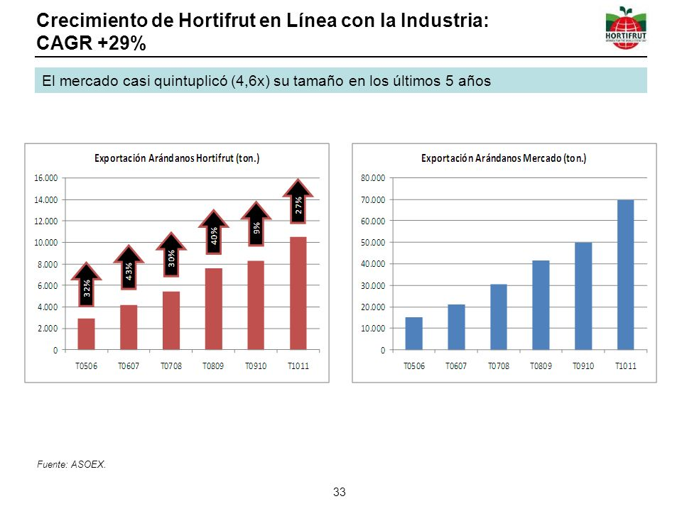 Crecimiento de Hortifrut en Línea con la Industria: CAGR +29%