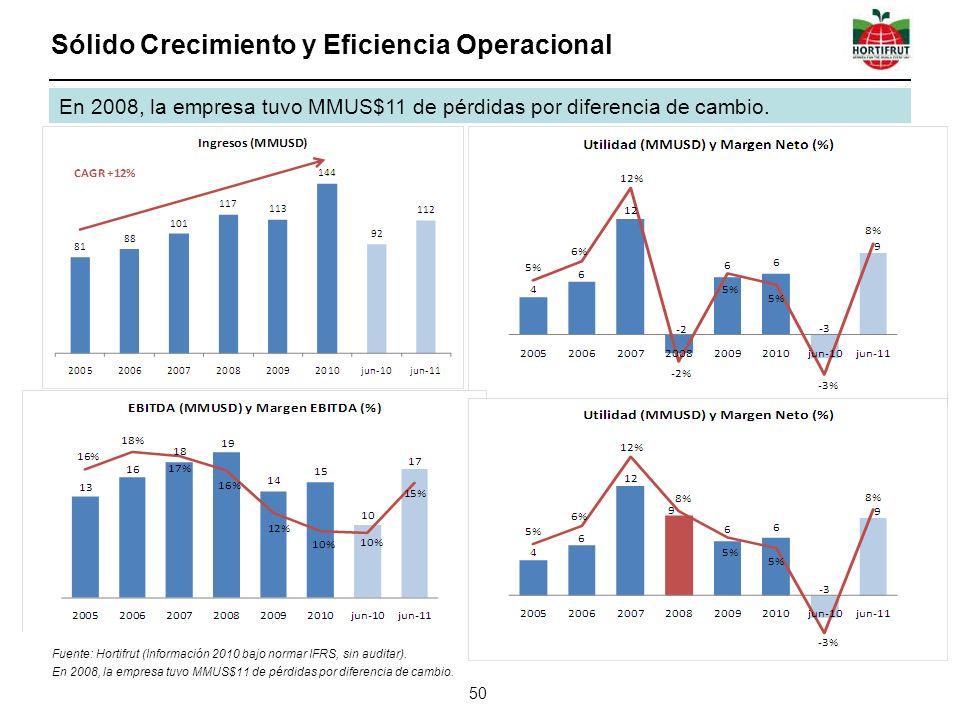 Sólido Crecimiento y Eficiencia Operacional
