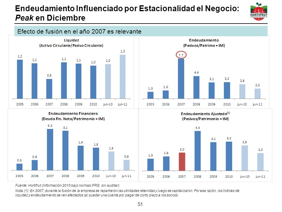 Endeudamiento Influenciado por Estacionalidad el Negocio: Peak en Diciembre