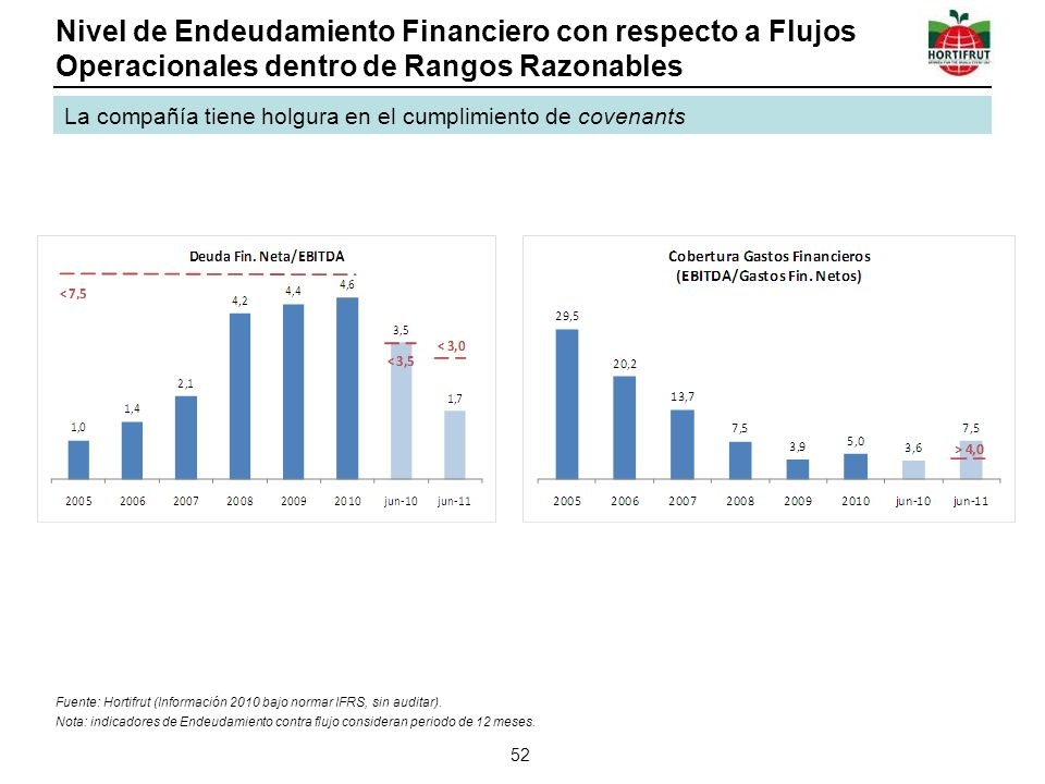 Nivel de Endeudamiento Financiero con respecto a Flujos Operacionales dentro de Rangos Razonables