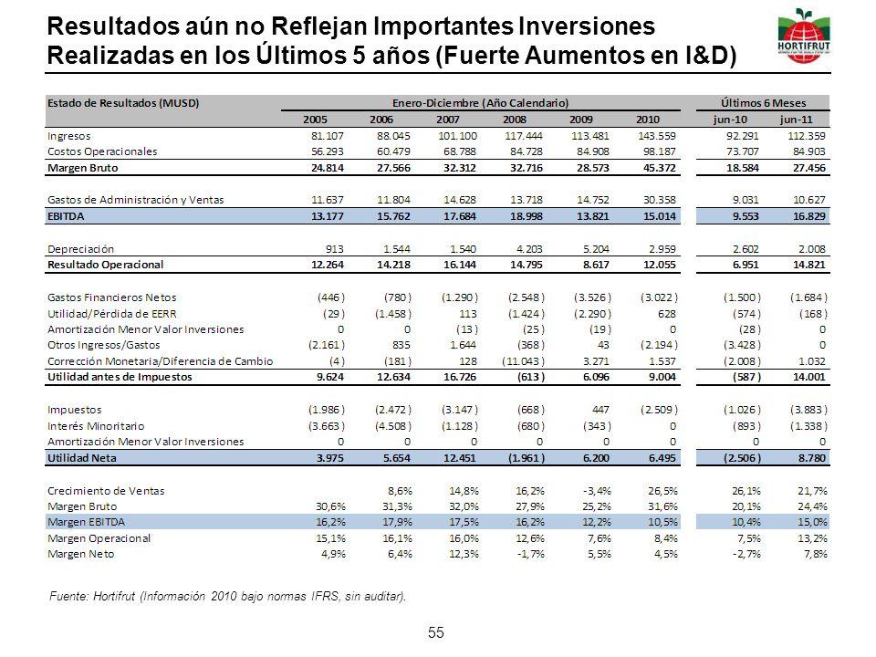 Resultados aún no Reflejan Importantes Inversiones Realizadas en los Últimos 5 años (Fuerte Aumentos en I&D)