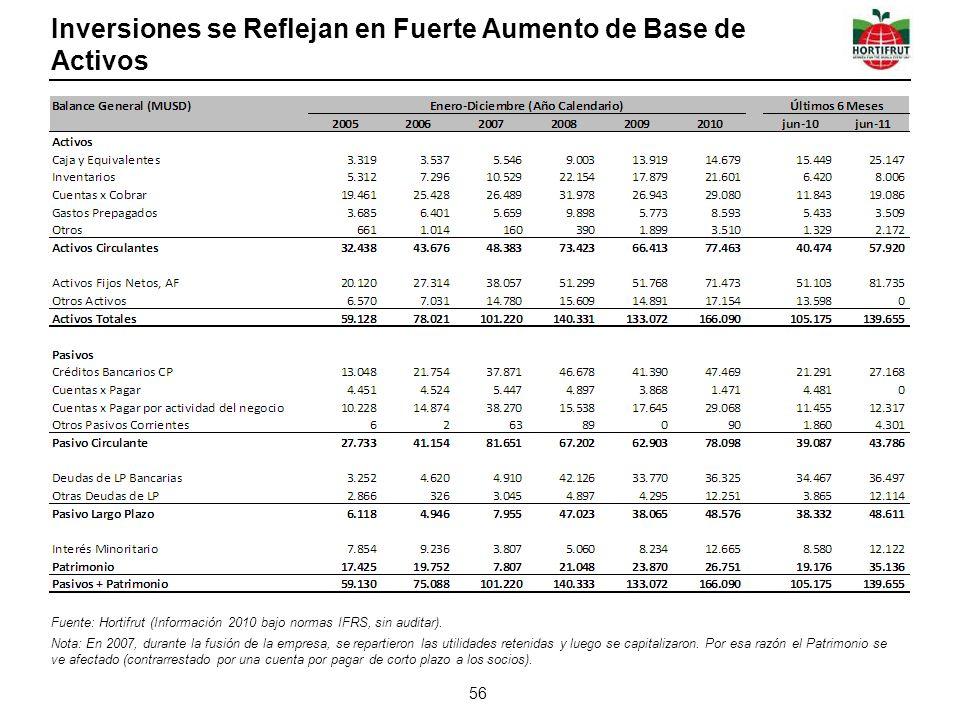 Inversiones se Reflejan en Fuerte Aumento de Base de Activos