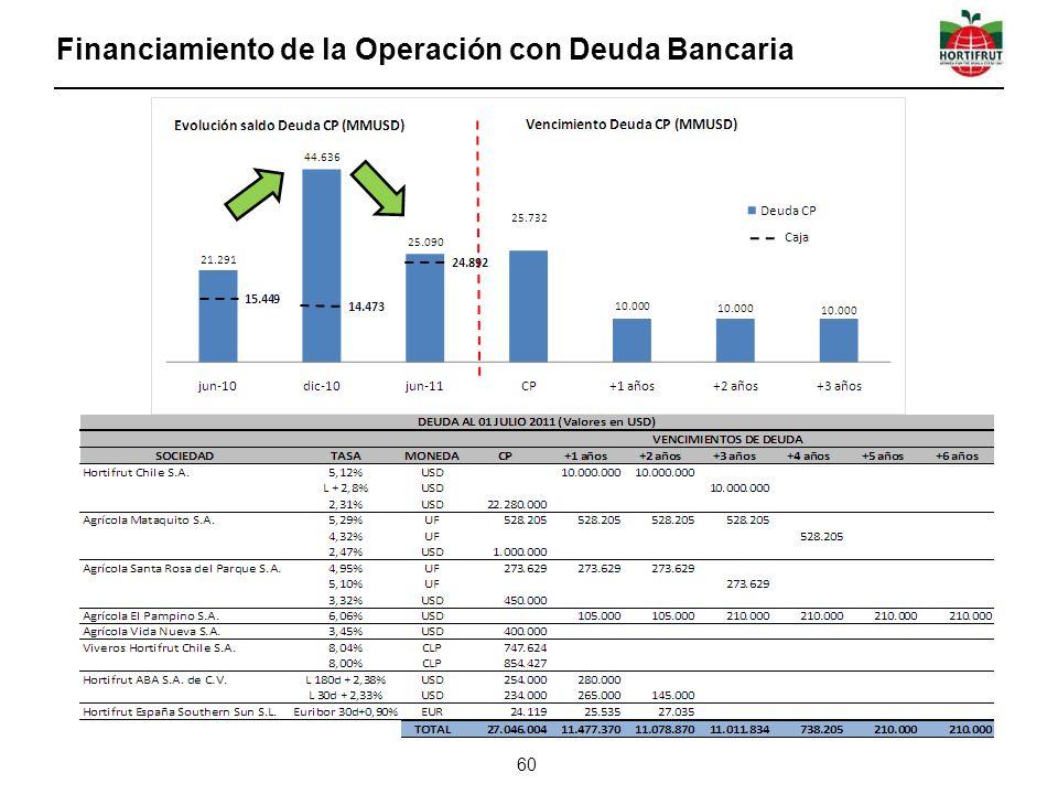 Financiamiento de la Operación con Deuda Bancaria