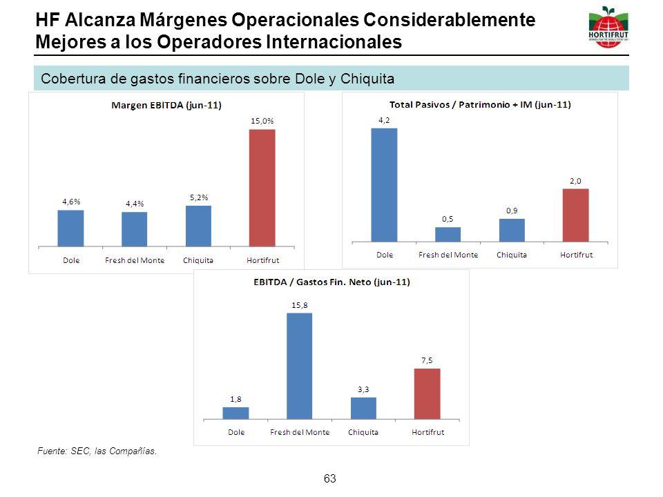 HF Alcanza Márgenes Operacionales Considerablemente Mejores a los Operadores Internacionales