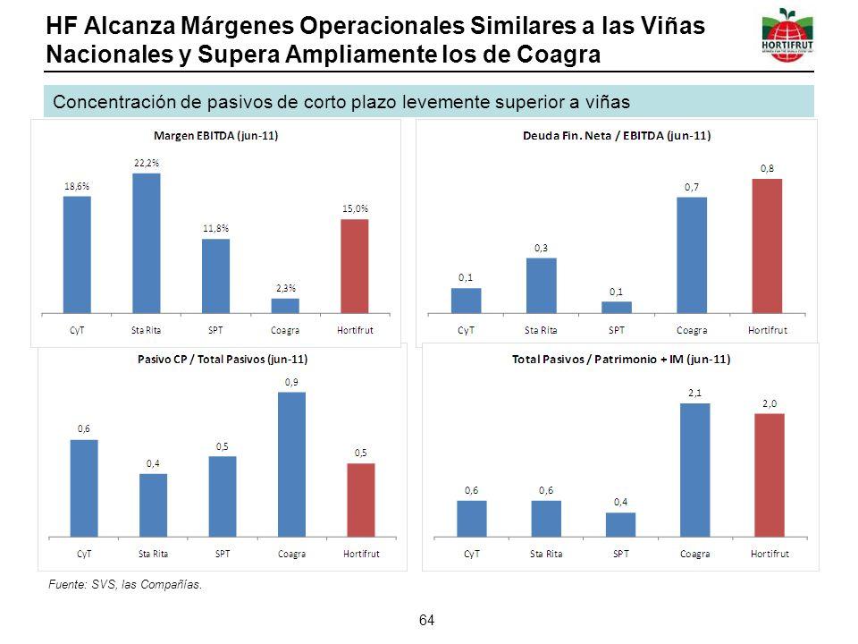 HF Alcanza Márgenes Operacionales Similares a las Viñas Nacionales y Supera Ampliamente los de Coagra