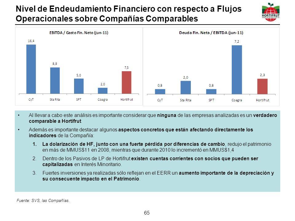 Nivel de Endeudamiento Financiero con respecto a Flujos Operacionales sobre Compañías Comparables