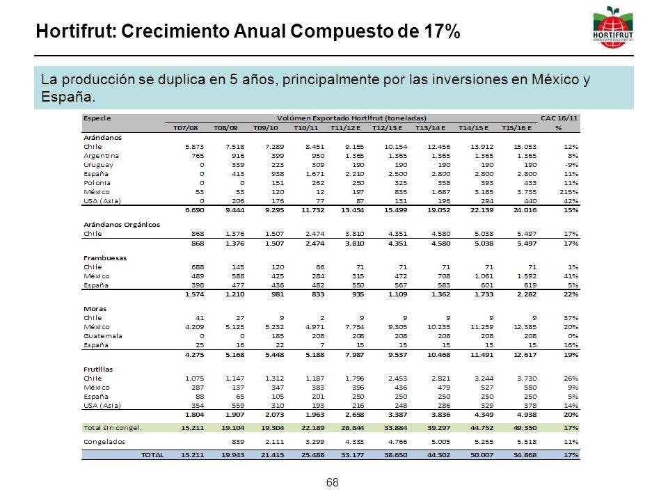 Hortifrut: Crecimiento Anual Compuesto de 17%