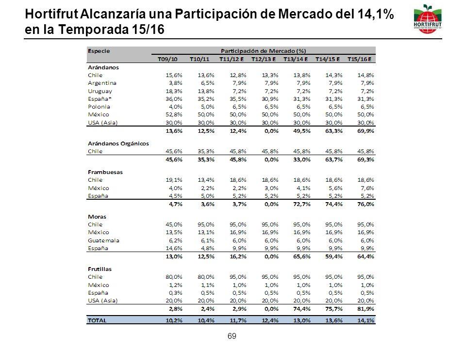 Hortifrut Alcanzaría una Participación de Mercado del 14,1% en la Temporada 15/16