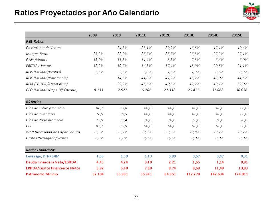 Ratios Proyectados por Año Calendario