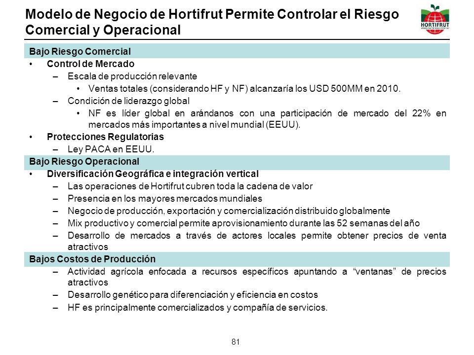 Modelo de Negocio de Hortifrut Permite Controlar el Riesgo Comercial y Operacional