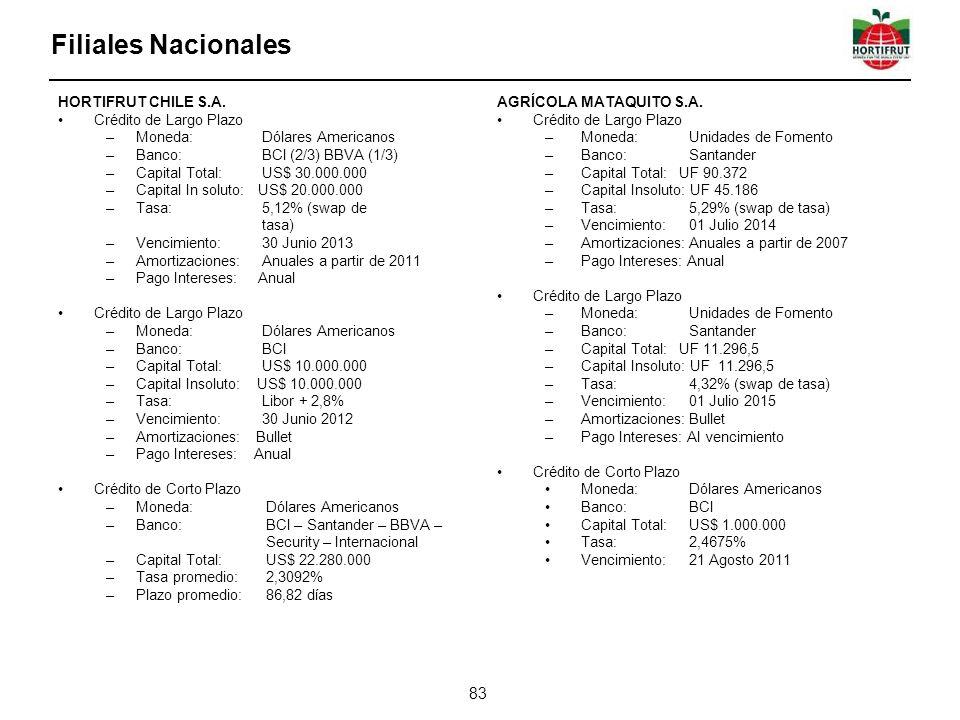 Filiales Nacionales HORTIFRUT CHILE S.A. Crédito de Largo Plazo
