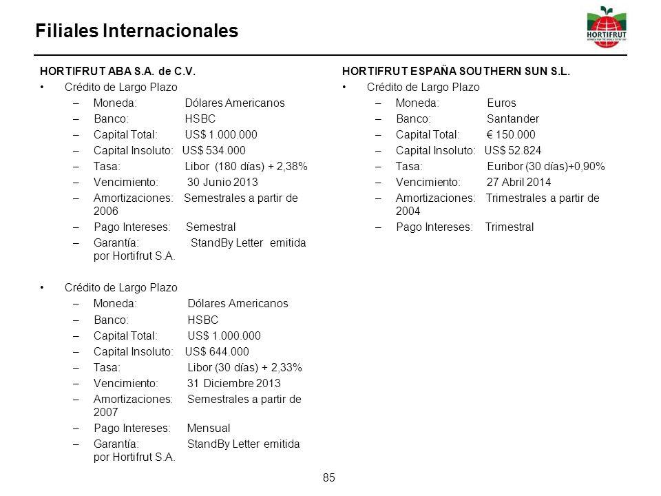 Filiales Internacionales