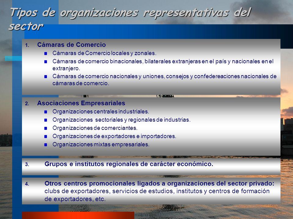 Tipos de organizaciones representativas del sector