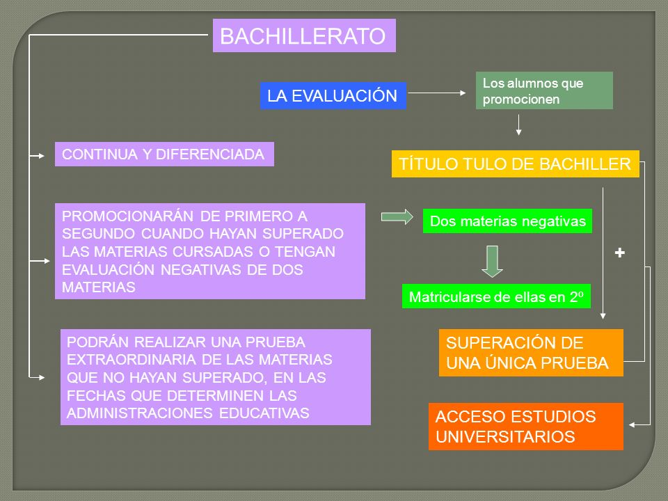 BACHILLERATO + LA EVALUACIÓN TÍTULO TULO DE BACHILLER SUPERACIÓN DE