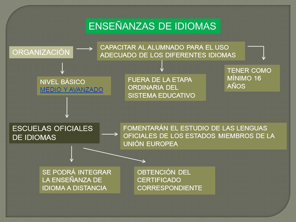 ENSEÑANZAS DE IDIOMAS ORGANIZACIÓN ESCUELAS OFICIALES DE IDIOMAS