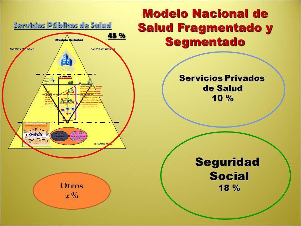 Modelo Nacional de Salud Fragmentado y Segmentado