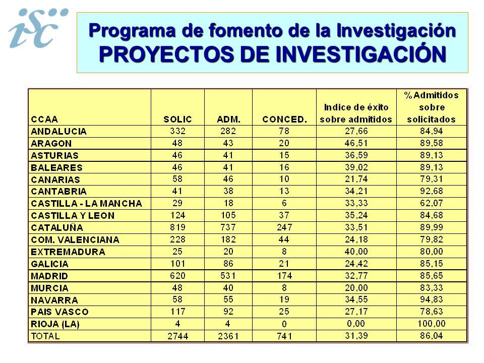 Programa de fomento de la Investigación PROYECTOS DE INVESTIGACIÓN