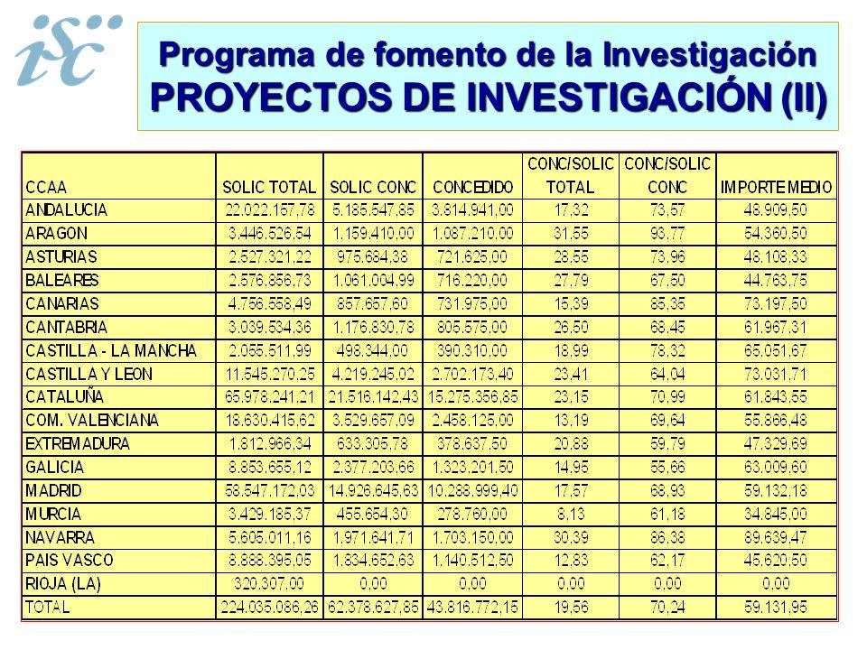Programa de fomento de la Investigación PROYECTOS DE INVESTIGACIÓN (II)