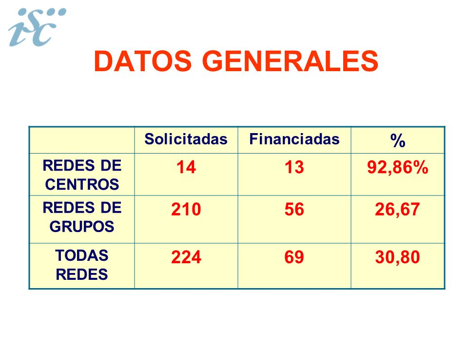 DATOS GENERALES % 14 13 92,86% 210 56 26,67 224 69 30,80 Solicitadas