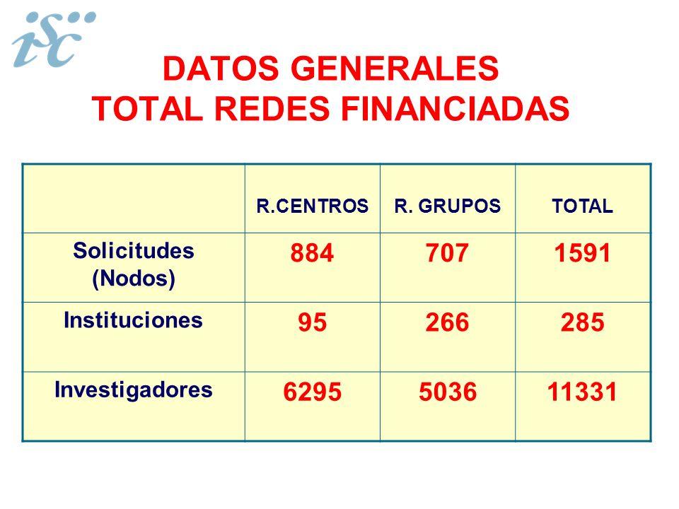 DATOS GENERALES TOTAL REDES FINANCIADAS
