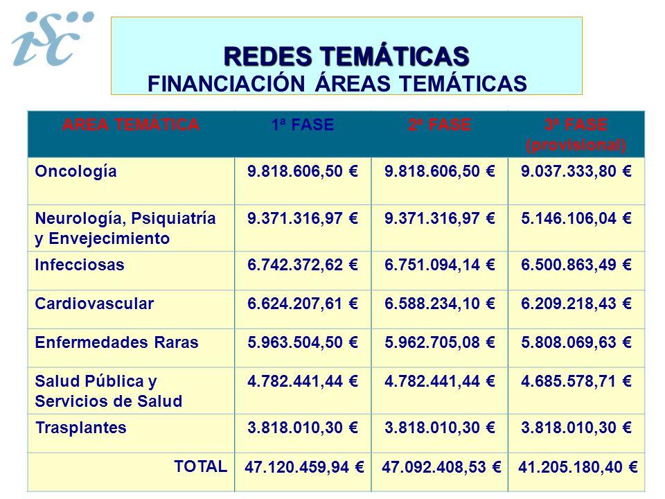 FINANCIACIÓN ÁREAS TEMÁTICAS