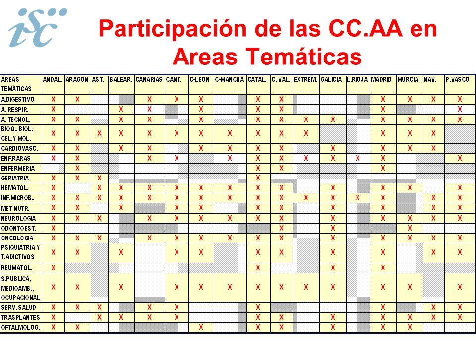 Participación de las CC.AA en Areas Temáticas