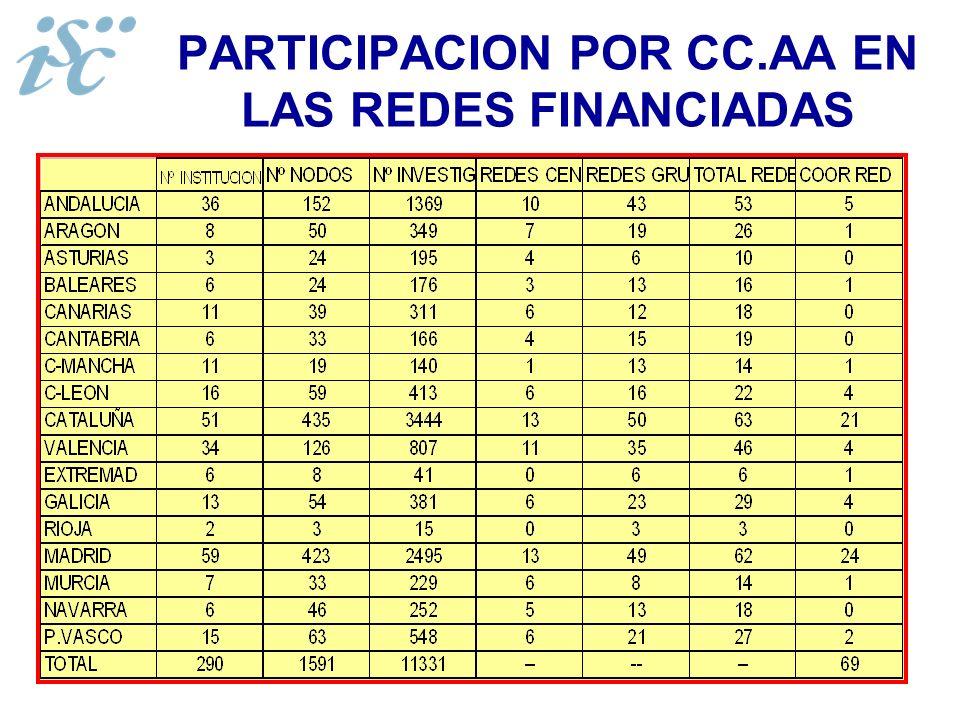 PARTICIPACION POR CC.AA EN LAS REDES FINANCIADAS