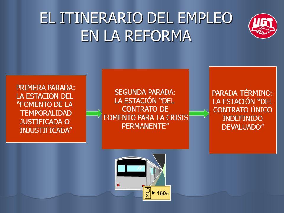 EL ITINERARIO DEL EMPLEO EN LA REFORMA