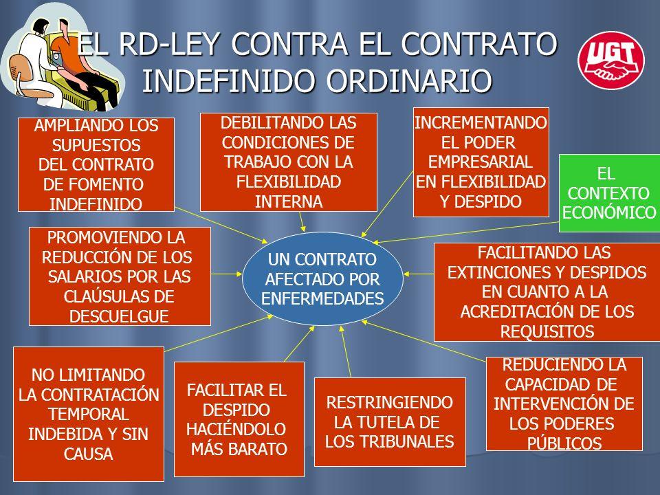 EL RD-LEY CONTRA EL CONTRATO INDEFINIDO ORDINARIO