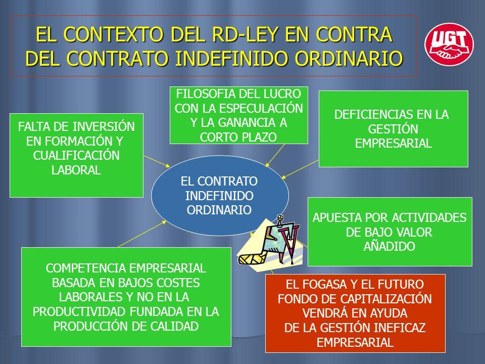EL CONTEXTO DEL RD-LEY EN CONTRA DEL CONTRATO INDEFINIDO ORDINARIO