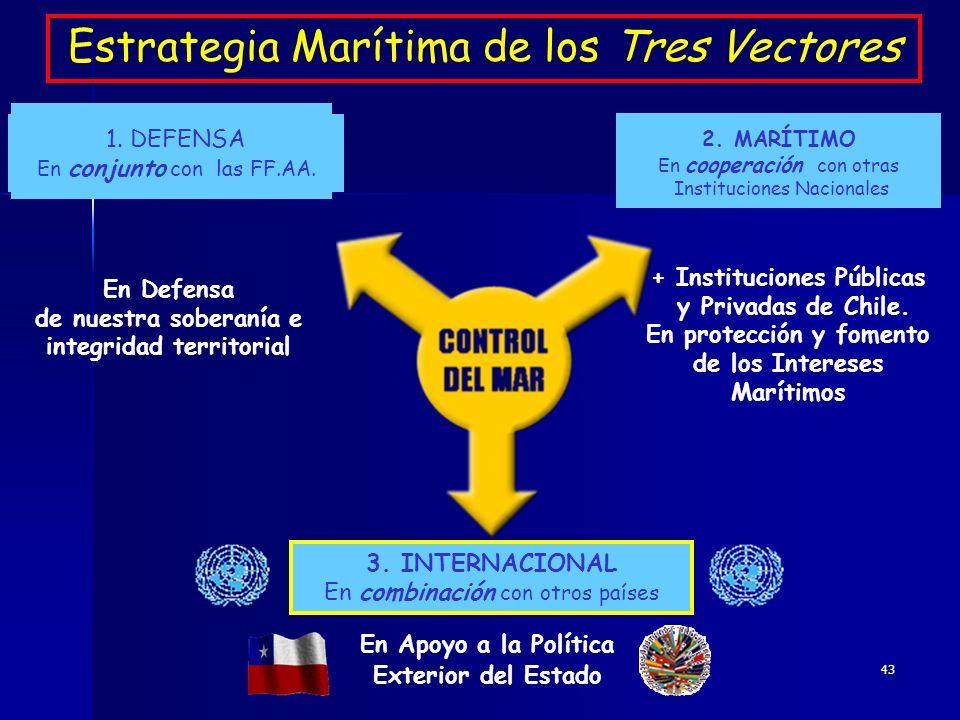 Estrategia Marítima de los Tres Vectores
