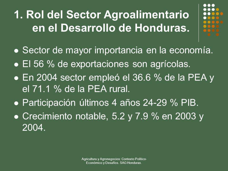 1. Rol del Sector Agroalimentario en el Desarrollo de Honduras.