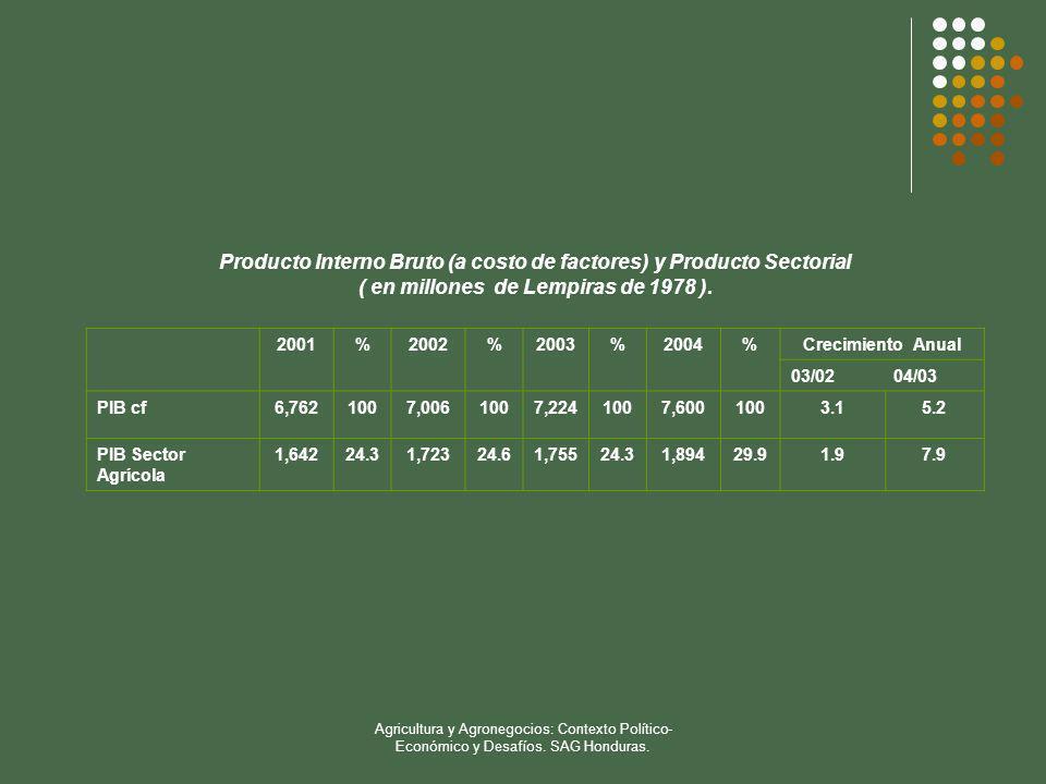 Producto Interno Bruto (a costo de factores) y Producto Sectorial