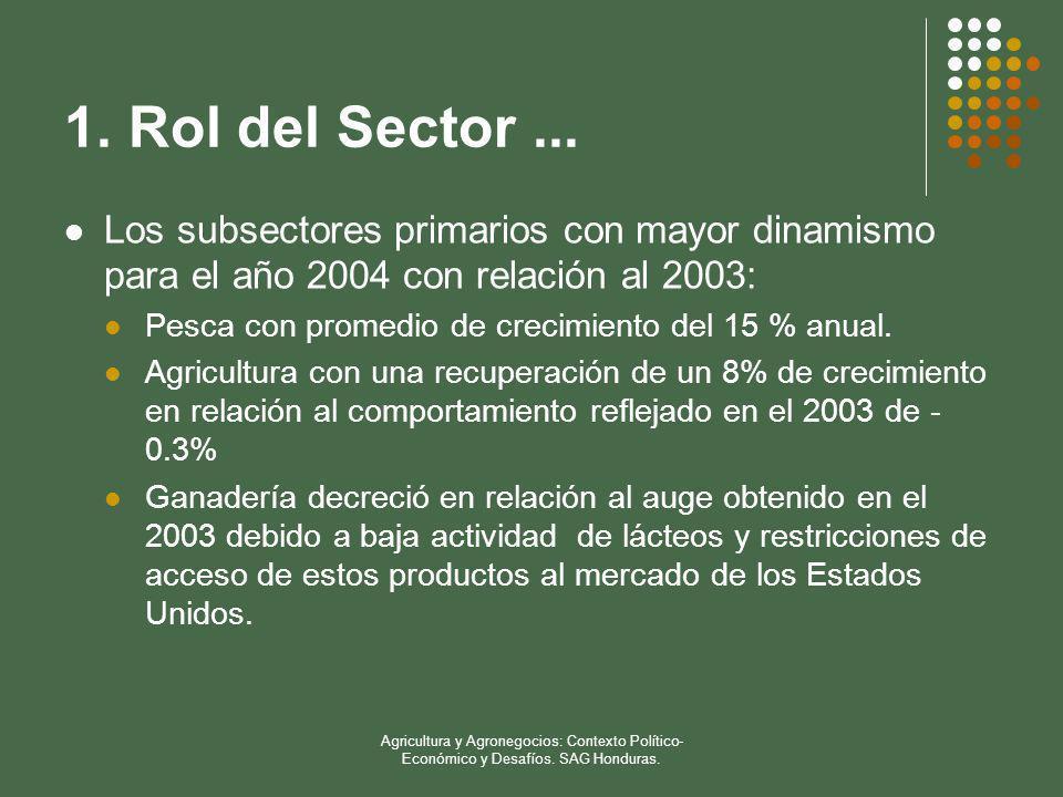 1. Rol del Sector ... Los subsectores primarios con mayor dinamismo para el año 2004 con relación al 2003: