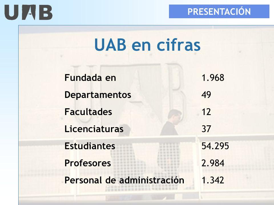 UAB en cifras Fundada en 1.968 Departamentos 49 Facultades 12