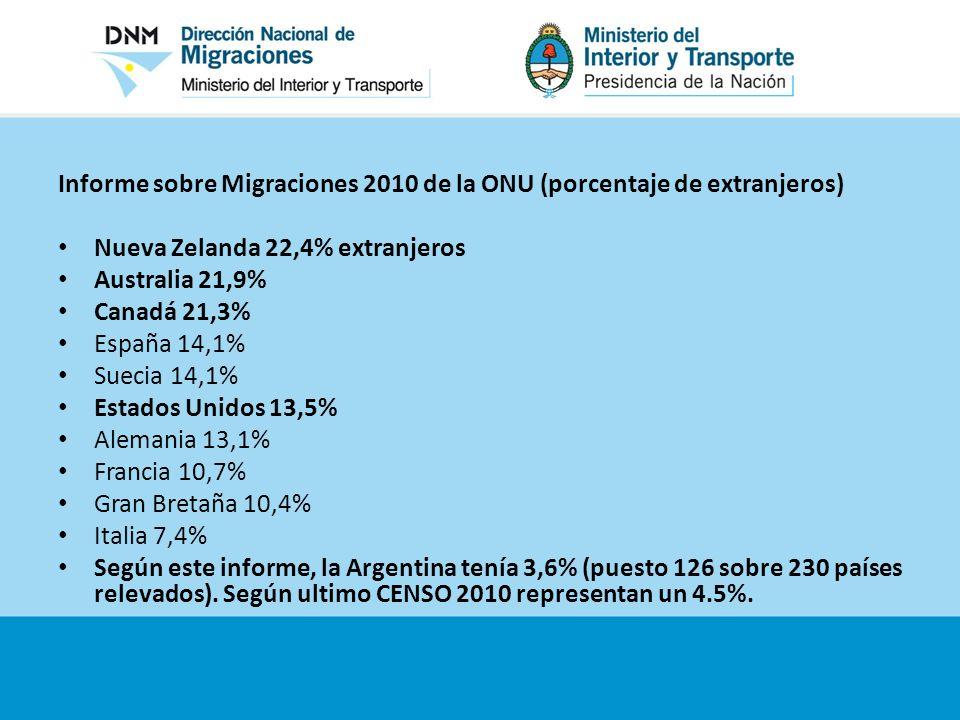 Informe sobre Migraciones 2010 de la ONU (porcentaje de extranjeros)