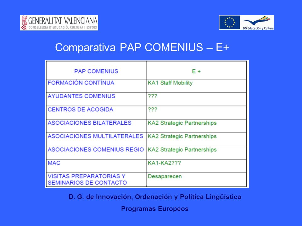 Comparativa PAP COMENIUS – E+