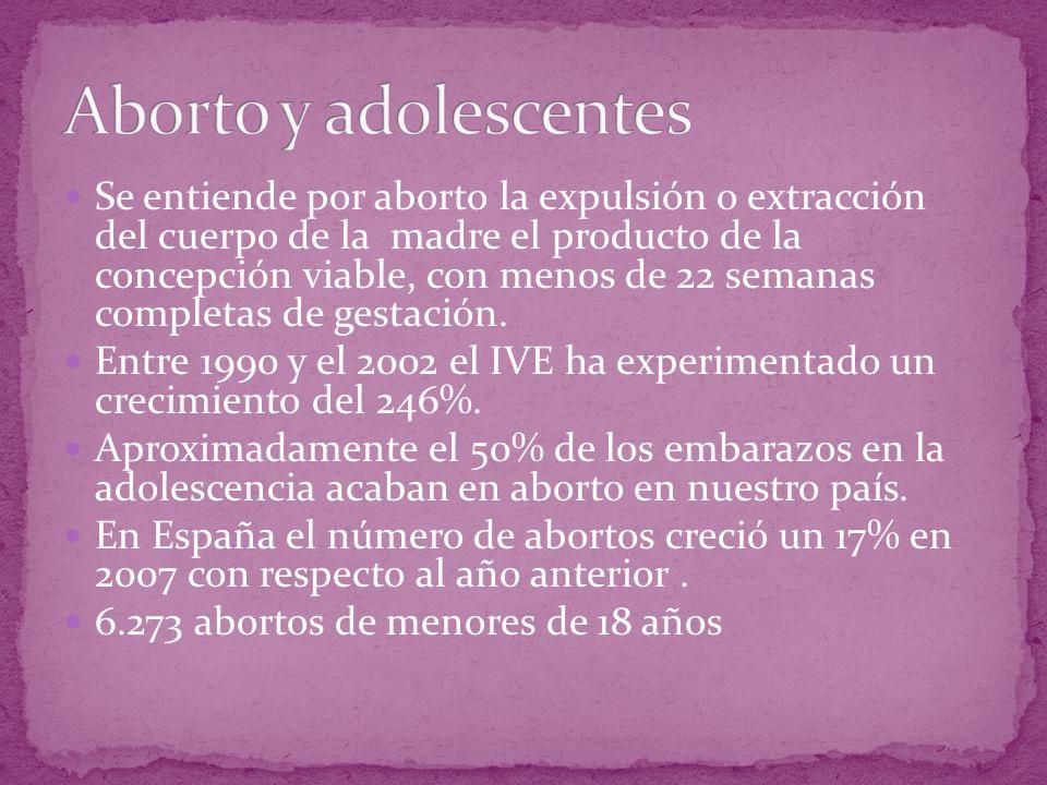 Aborto y adolescentes