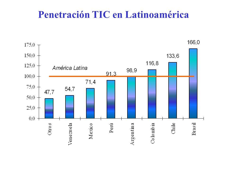Penetración TIC en Latinoamérica